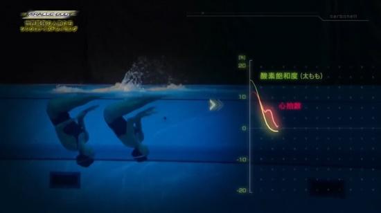 利用Artinis测量奥林匹克花样游泳队的肌氧变化
